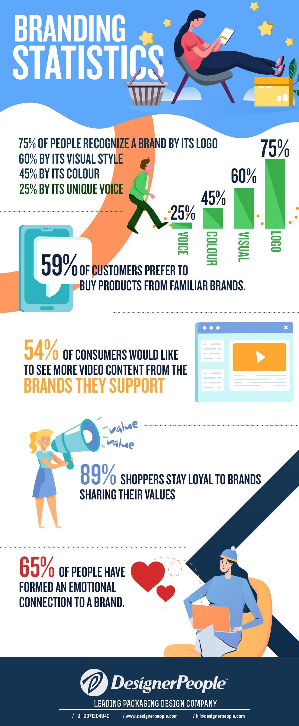 brand-infographics-stats2