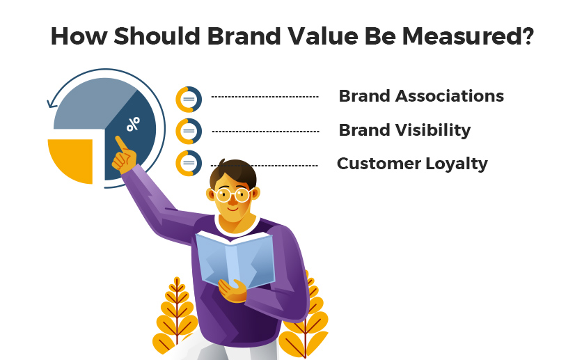 how-Brand-Value-Measured