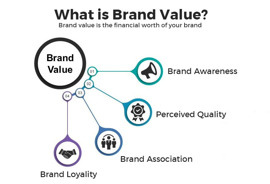 what-is-brand-value
